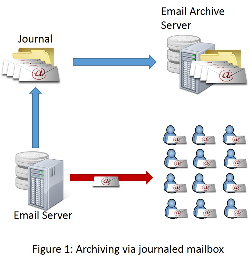 Archiving via journaled mailbox