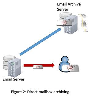 Direct Mailbox Archiving