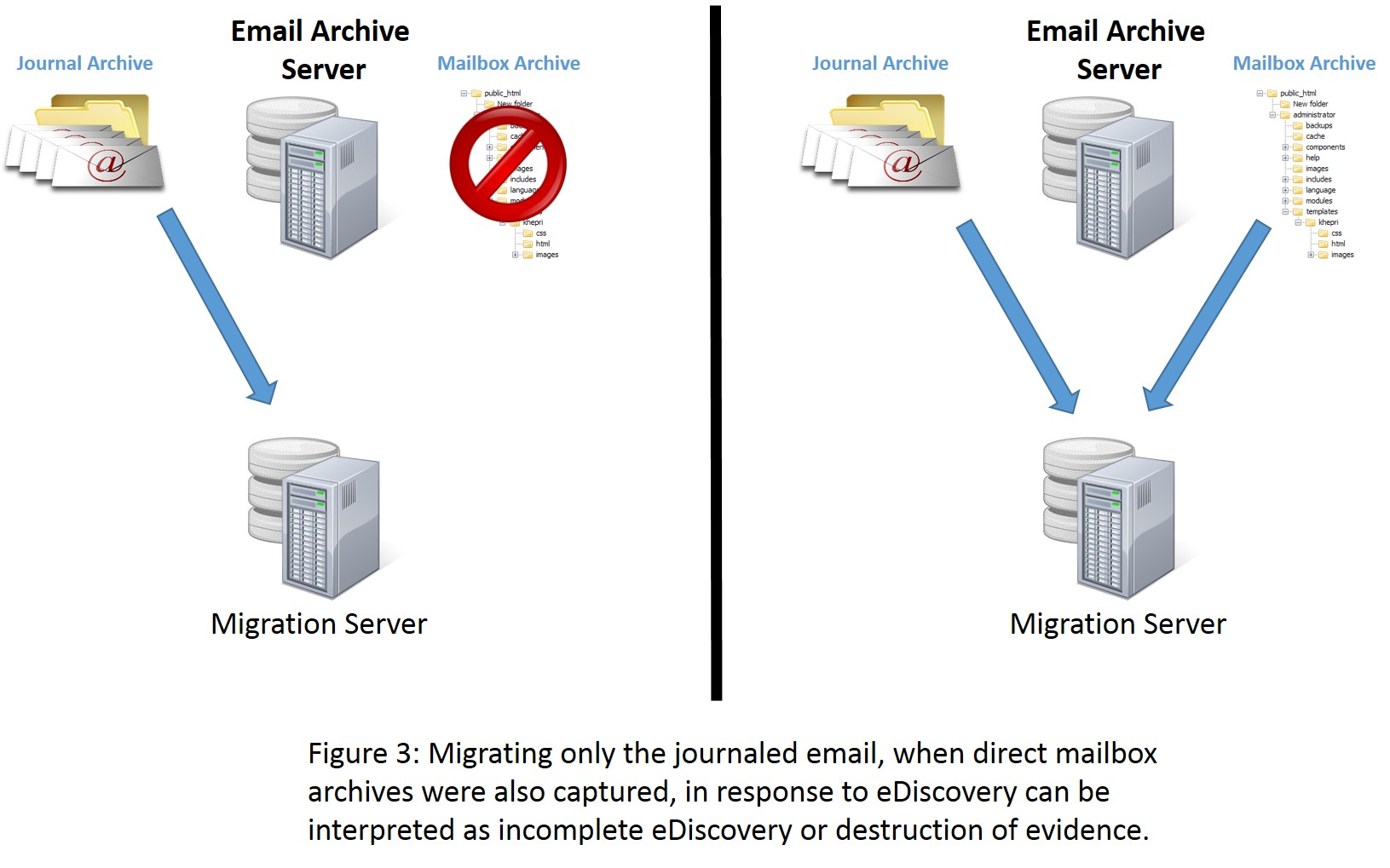 Migrate Journal & Direct Archives