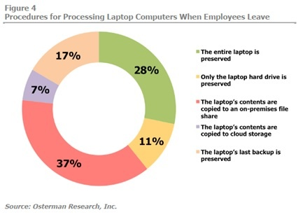 Best Practices for Protecting Your Data When Employees Leave the Company