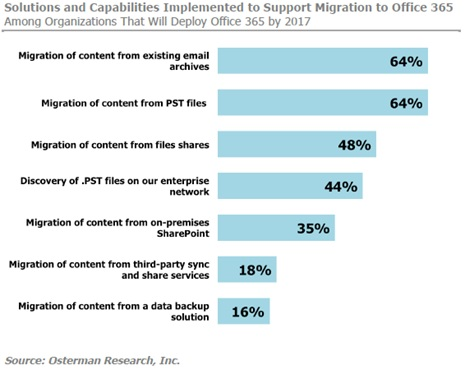 64% of Office 365 Migrations Require an Email Archive Migration